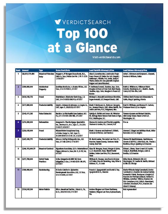 Top100 Verdicts 2017 - VerdictSearch